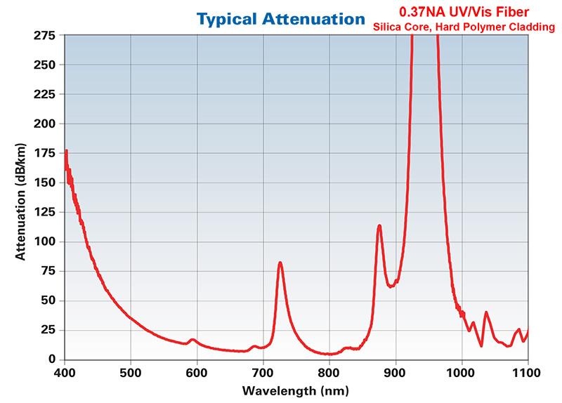 Hard Clad/Silica, 0.37 NA UV/Vis